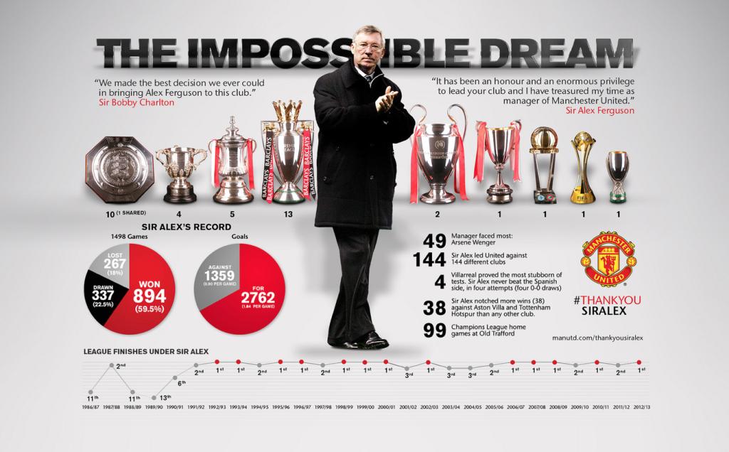 Sir Alex Ferguson Book Pdf
