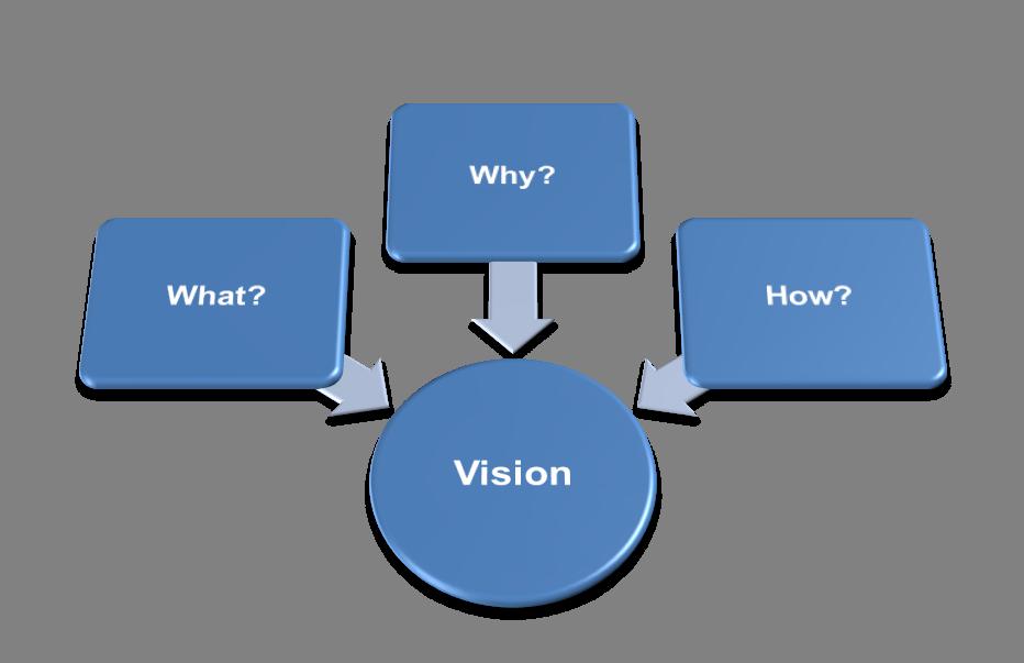 Vision Circle