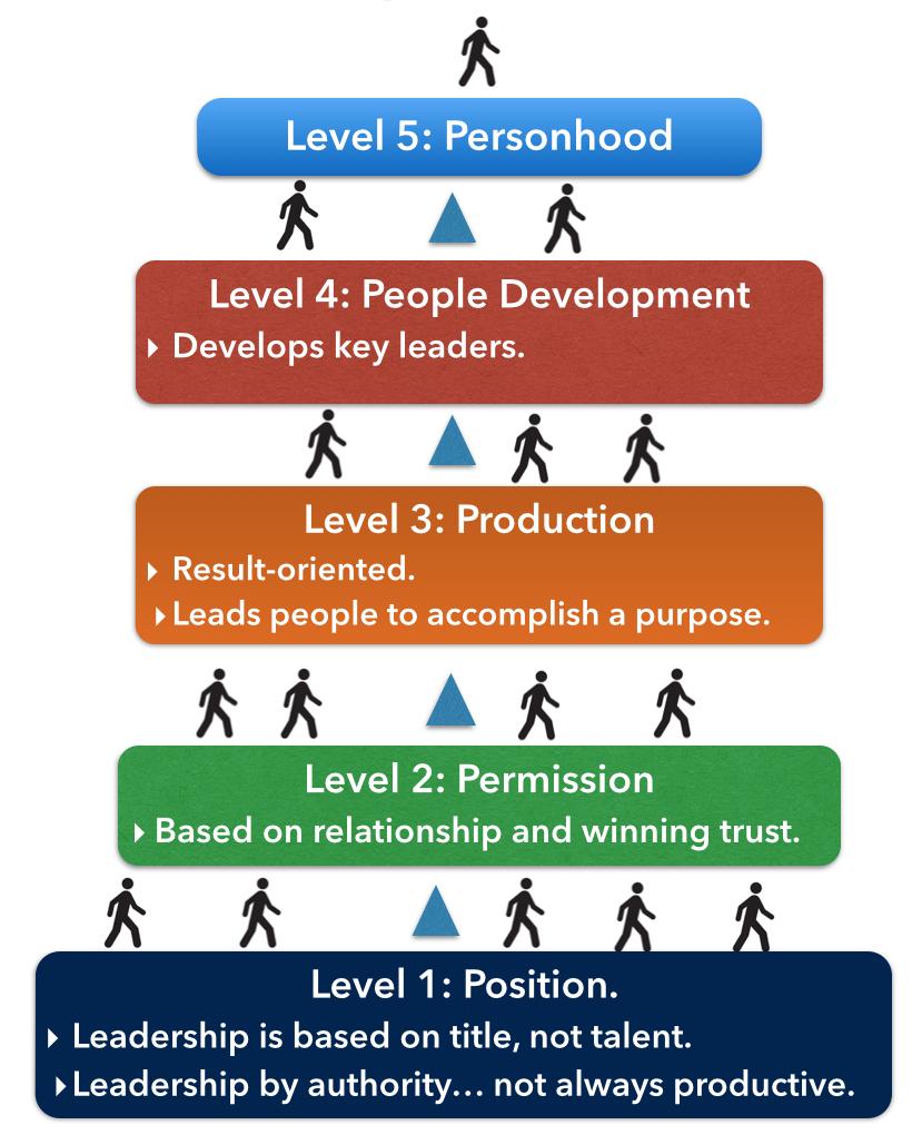 5 Levels